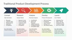 Revamp the presentation of corporate processes with the Traditional Product Development Process for PowerPoint. Present all sorts of processes, while It Management, Business Management, Business Planning, Portfolio Management, Business Case Template, Product Development Process, Web Design, Design Logo, Graphic Design