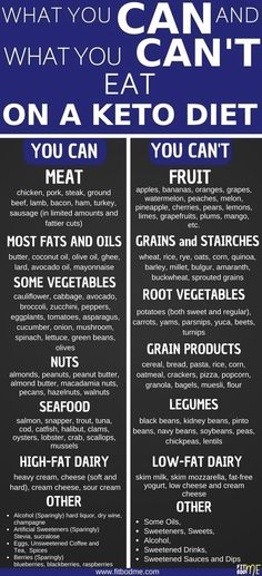 So you want to know how to start keto diet? Well the first thing you need to know is what is keto diet. And the answer is simple it is a Low Carb High Fat Diet (LCHF) and it consists of low carb recipes and keto recipes that are easy to preare. This ke Keto Diet Plan, Diet Meal Plans, Keto Diet Foods, All Carb Diet, Easy Keto Meal Plan, Keto Diet Guide, 7 Keto, Keto Regime, Menu Dieta