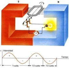 Motor el ctrico casero o generador el ctrico casero - Generador de corriente ...