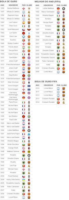 Tabela - vencedores Bola de Ouro Fifa