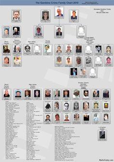 Gambino-family-