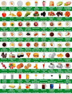 Графическая таблица калорийности продуктов питания