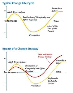 The Fundamentals of Change Management