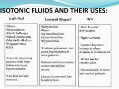 Isotonic Fluids and Their Uses Nclex, Nursing School Notes, Nursing Schools, Medical School, Med Surg Nursing, Nursing Information, Medical Surgical Nursing, Critical Care Nursing, Pharmacology Nursing
