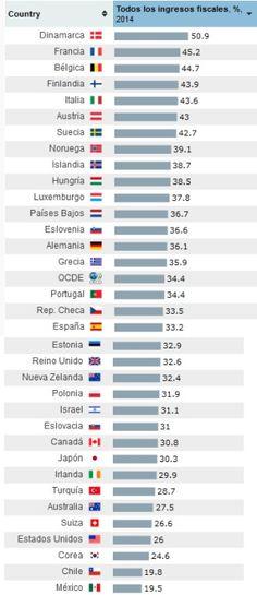 La presión fiscal subió en España en 2014 más del doble que en la OCDE | Economía | EL PAÍS