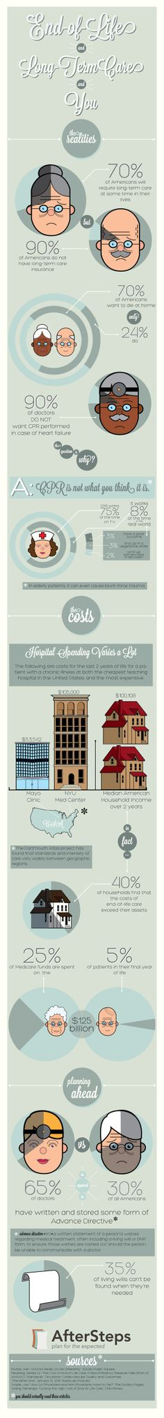 """Awesome infogrpahic by the amazing Alejandra Oliva: """"End-of-Life, Long-Term Care and You"""" via Behance"""