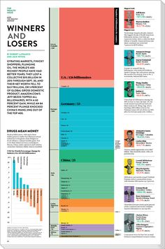 Winners & Losers  Bloomberg News has a whole team dedicated to all-things billionaires. I tapped into their trove of research for this compilation of 2015's biggest gainers & losers by region & by industry. Hot diggity Jeff Bezos, thats a lot of cash stacks that you added onto your wealth. The mega stacked bar chart shows the number of billionaires by country .