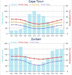 Yearly weather patterns in Cape Town and Johannesburg, South Africa