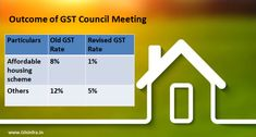 GST on houses under construction slashed to affordable housing to attract House Under Construction, Construction Sector, Goods And Service Tax, Goods And Services, Real Estate News, Affordable Housing, Home Projects, Apartments, Attraction