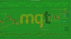 Soportes y resistencias semana 6/10-Abril 2015 MINI RUSSEL2000 (TF) http://www.masquetrading.com/mercado/Mini_Russel_2000.html