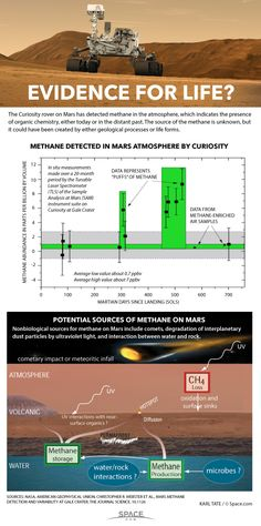 Inside the Curiosity Rover's Mars Methane Discovery (Infographic) By Karl Tate, Infographics Artist, Space.cpm - Although methane had been discovered before from space, NASA's Curiosity rover made the first in-situ discovery of rapid changes in methane concentration from the surface of Mars.