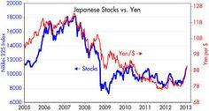 Calafia Beach Pundit: The big news is a weaker yen
