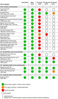 Washing test results ||  Superwash and its alternatives