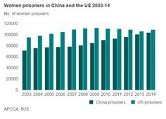Women comprise just 6.3% of China's prison population. If trends continue, within five years, China will imprison more women than the United States, home to the world's largest prison population.