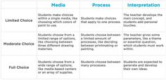 Now You Can Easily Assess Your Students' Process - Click for free download!