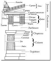 Ordre dorique > Fût à cannelures, chapiteau rectiligne, abaque, frise de métopes