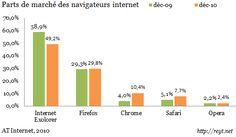 Parts de marché des browser
