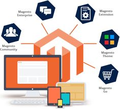 Our #MagentoServices For an E-Commerce Website That Meets All Your Exclusive Requirements.