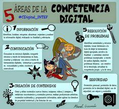 Áreas de la competencia digital by Manel Guzmán Almagro
