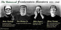 Universal Frankenstein Monsters