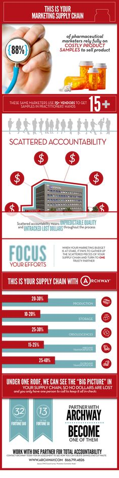 Infographic: Shows how using multiple vendors creates scattered accountability leading to lost dollars.