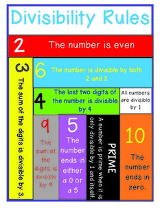 Here's a poster to help students remember divisibility rules.