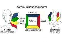 Kommunikationsmodell des Kommunikationspsychologen Friedemann Schulz von Thun.