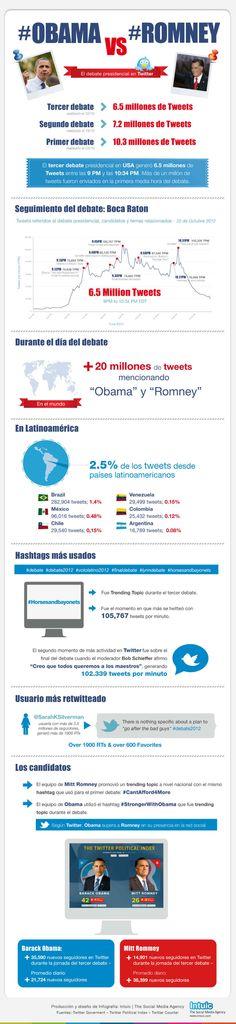 Campaña electoral en Redes Sociales: Obama vs Romney  25 Oct 2012      Según datos de la agencia de Social Media Intuic, en el último debate entre Obama y Romney se publicaron más de 6.5 millones de mensajes en Twitter relacionados a los temas en discusión. Como dato curioso 20 millones de tuit mencionaban a Obama y Romney ese día, de los cuales 2,5% provenían de países latinoamericanos.