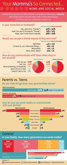 las madres y el social media.