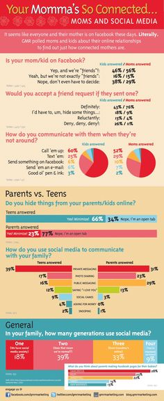 Madres y Social Media #infografia #infgraphic #socialmedia
