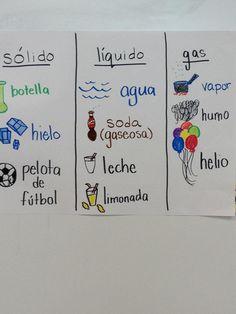 First grade modeling writing Bilingual Classroom, Bilingual Education, Spanish Anchor Charts, Science Anchor Charts, First Grade Science, 1st Grade Writing, Matter Science, Spanish Words, Dual Language