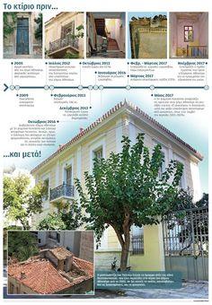 NotisRigas: Η οικία της οδού Θεοτοκοπούλου 34…