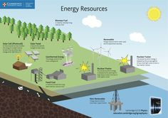 Learn about energy resources and their definitions in our Pin and Print poster for October. Click the image to download this free poster and print to A3 for use in your classroom #cambridgeclassroom #igcse #scichat #globaled