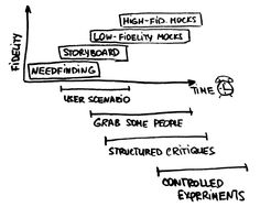 The three main techniques for rapid prototyping are: storyboarding, paper prototyping, digital prototypes.