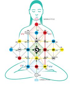 Synchronotron - So betreten Sie den Hunab Ku 21 Mayan Astrology, Zodiac Signs Elements, Human Design System, Les Chakras, Alchemy Symbols, Alien Concept Art, Spirit Science, Tarot Card Meanings, Chakra Meditation