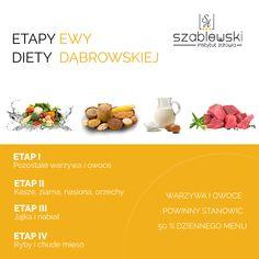 Dieta Dąbrowskiej - wychodzenie z diety. Etapy wychodzenia z diety.
