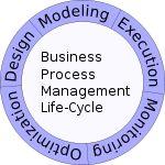 Business Process Management (wiki)