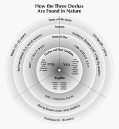 How the Three Doshas are Found in Nature