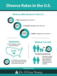 Interesting divorce statistics - will you beat the odds? Mental Issues, Getting Divorced, After Divorce, Human Mind, Healthy Relationships, Statistics, Good To Know, Fun Facts, Psychology