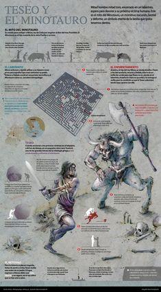 Teseu and the Minotaur, by Mario Chumpitazi Greek And Roman Mythology, Norse Mythology, Greek Gods, Roman Literature, Myths & Monsters, The Minotaur, Roman Gods, Ancient Civilizations, Gods And Goddesses