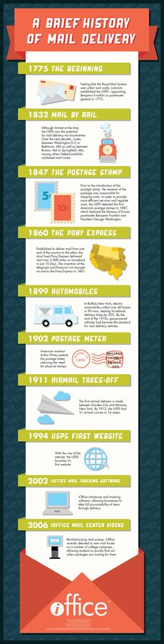 History of Mail Delivery Infographic by iOfficeFOLLOW ANY OF MY 5 GREAT BOARDS CONCERNING THE POST OFFICE MAILMEN VEHICLES MAILBOXES AND OTHER THINGS.