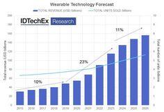 IDTechEX wearables market 2015-2026