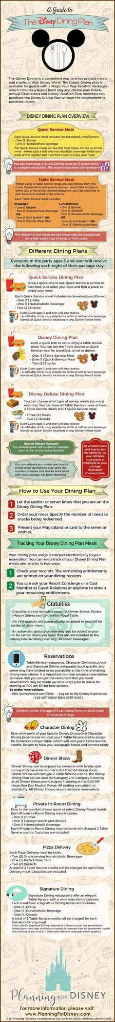Disney Dining Plan Guide. Everything you need to know and more. Pin now and read later. Plan your perfect Disney vacation and know how the Disney Dining Plan works.� Planning For Disney