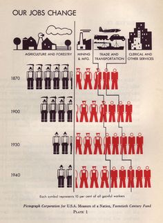 """""""Our Jobs Change."""" From Rudolf Modley and Dyno Lowenstein, Pictographs and Graphs: How to make and use them (1952)."""