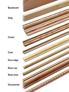 Kinds of Moulding | These Diagrams Are Everything You Need To Decorate Your Home