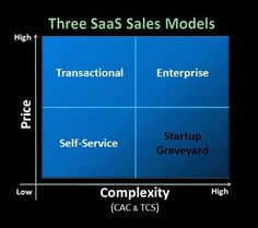 SaaS Marketing Metrics You Can Ignore If You Want to Fail Miserably - Codeless Sales And Marketing, Business Marketing, Service Marketing, Customer Lifetime Value, I Need To Know, Economics, Social Media, Awesome, Amazing