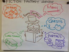 Fantasy Genre: a type of literature characterized my imaginary characters; magic; quest; and portals to different worlds; fiction