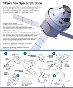 Orion paper model on NASA's website Space Launch System, Orion Spacecraft, Solar System Projects, Aerospace Engineering, Space And Astronomy, Aircraft Design, Astrophysics, Deep Space, Space Shuttle