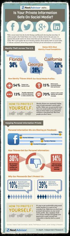 Are You Socially Secured!? -  © ctrl