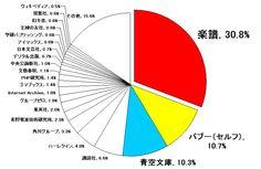 楽天koboイーブックストアの日本語書籍が10万点を超えたので、中身について改めて検証してみた - 見て歩く者 by 鷹野凌 -